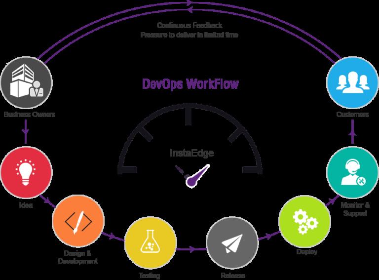 DevOps workflow